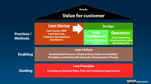 PoV Lean, Lean Startup, Agile and DevOps