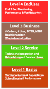 Level-Monitor